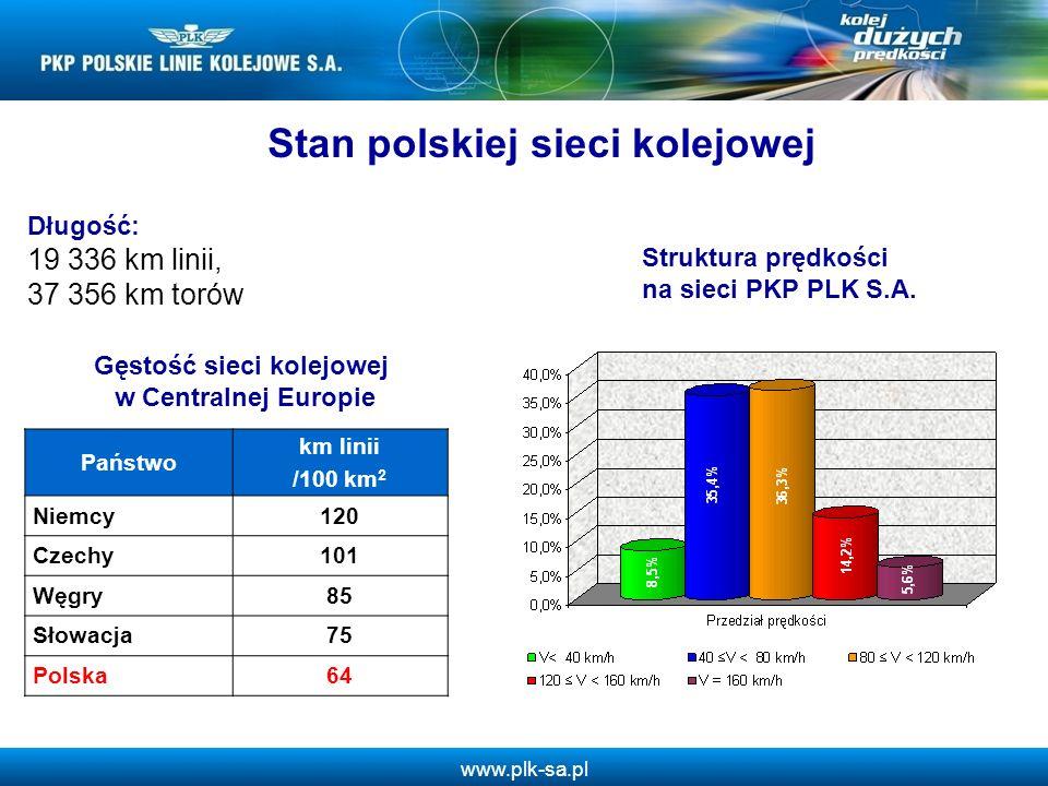 Stan polskiej sieci kolejowej