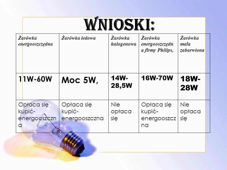 WNIOSKI: Moc 5W, 11W-60W 18W-28W 14W-28,5W 16W-70W