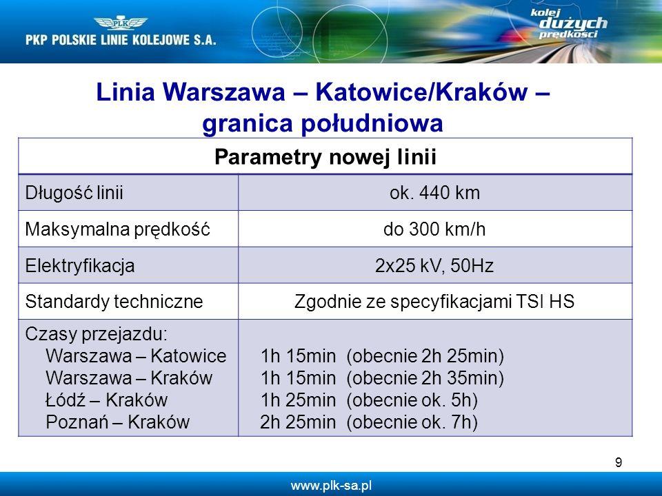 Linia Warszawa – Katowice/Kraków –