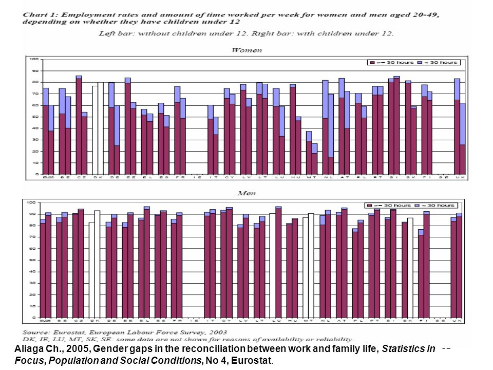 Aliaga Ch., 2005, Gender gaps in the reconciliation between work and family life, Statistics in Focus, Population and Social Conditions, No 4, Eurostat.