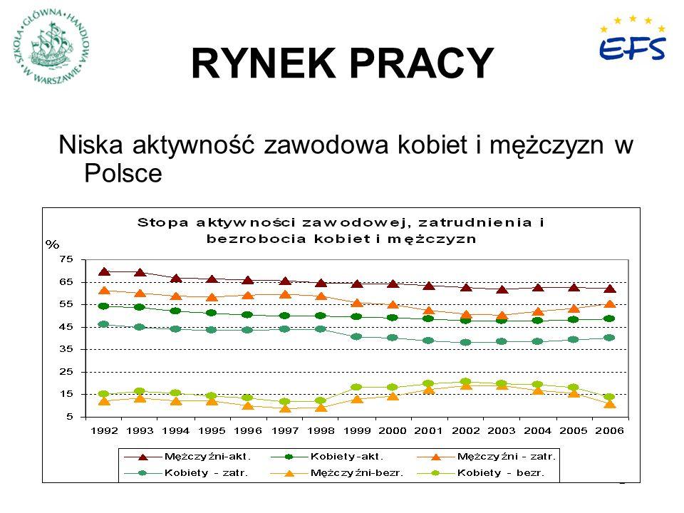 RYNEK PRACY Niska aktywność zawodowa kobiet i mężczyzn w Polsce