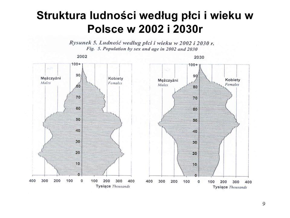 Struktura ludności według płci i wieku w Polsce w 2002 i 2030r