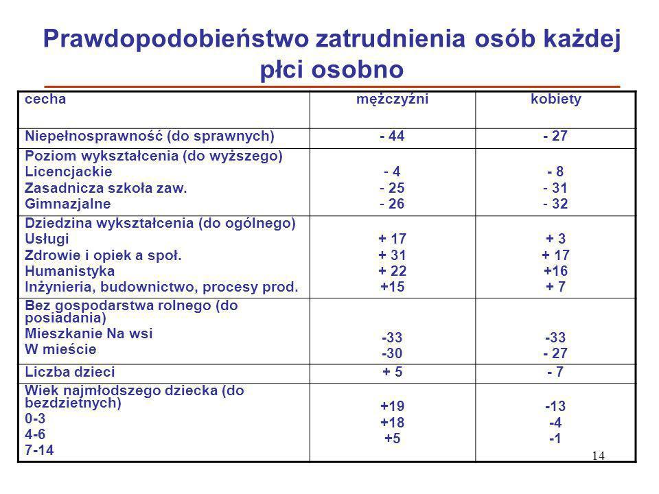 Prawdopodobieństwo zatrudnienia osób każdej płci osobno