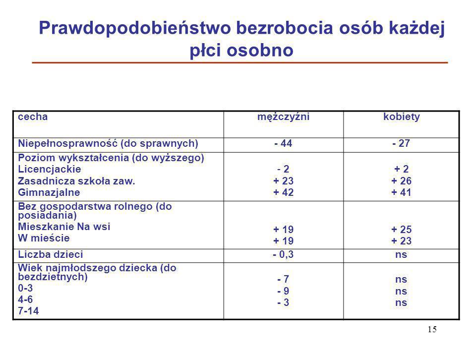 Prawdopodobieństwo bezrobocia osób każdej płci osobno