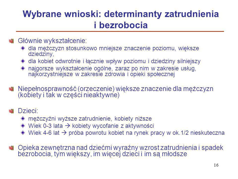 Wybrane wnioski: determinanty zatrudnienia i bezrobocia