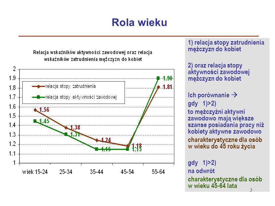 Rola wieku 1) relacja stopy zatrudnienia mężczyzn do kobiet