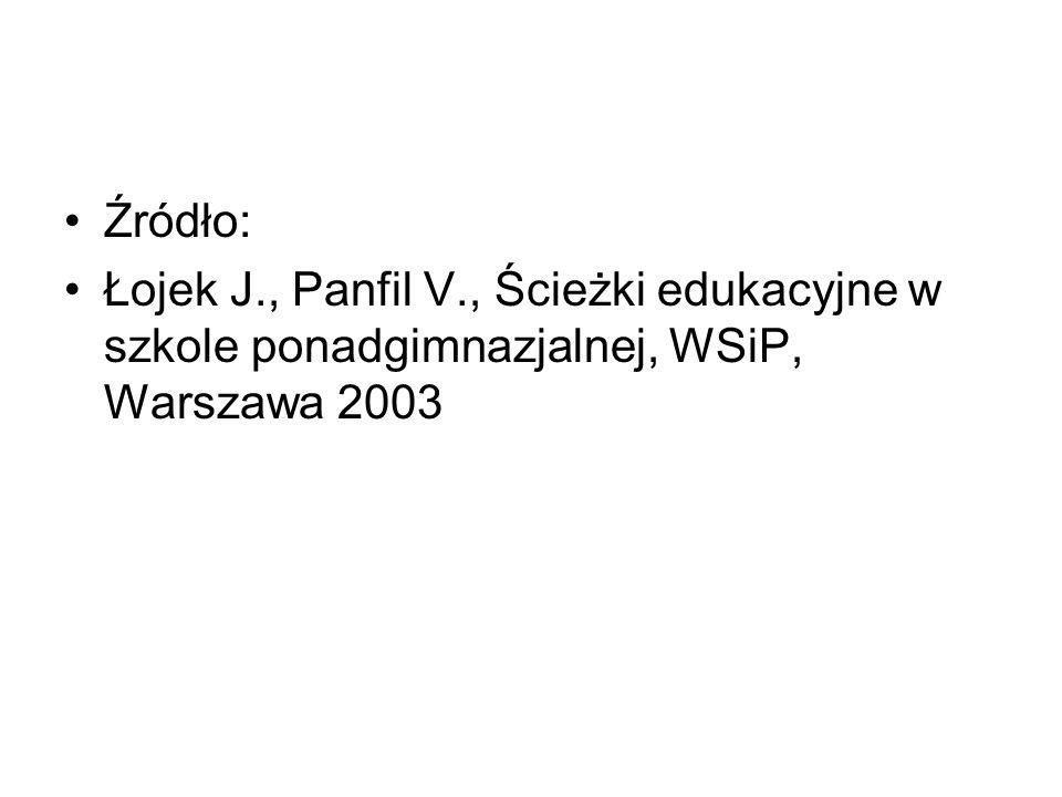 Źródło: Łojek J., Panfil V., Ścieżki edukacyjne w szkole ponadgimnazjalnej, WSiP, Warszawa 2003