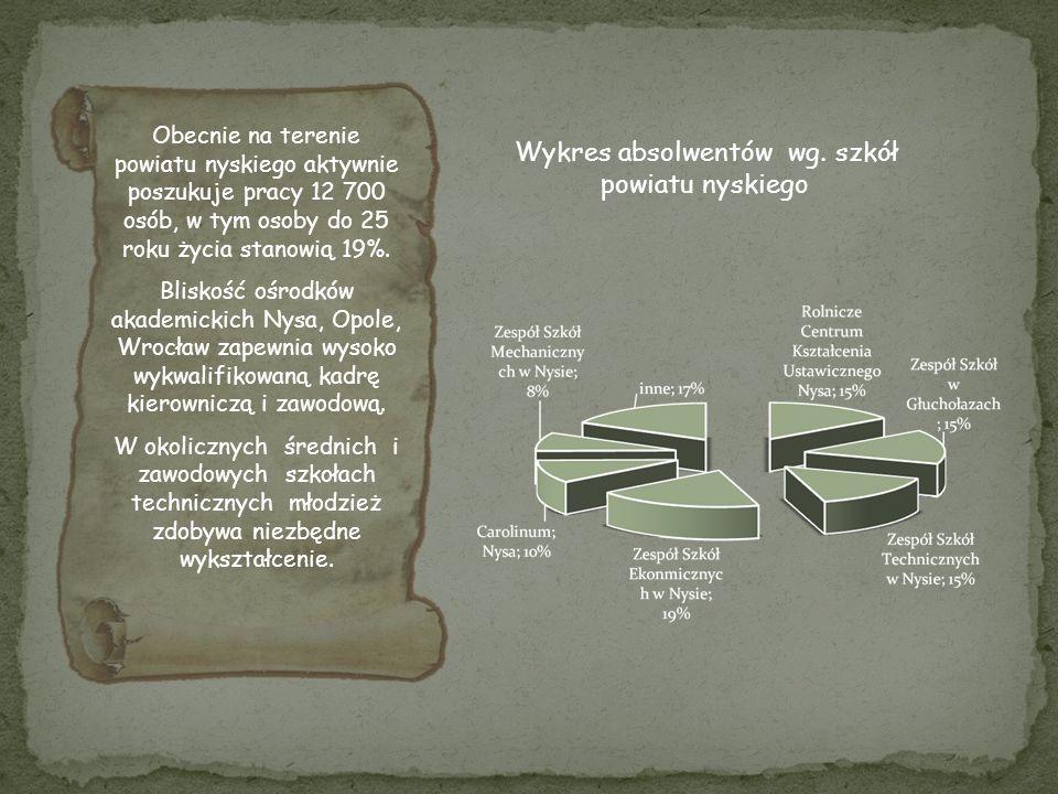 Wykres absolwentów wg. szkół