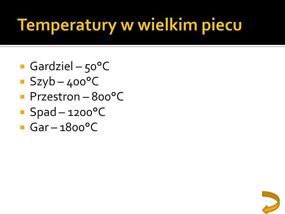 Temperatury w wielkim piecu