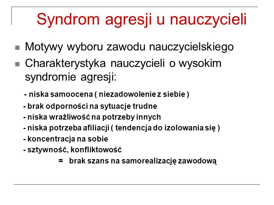 Syndrom agresji u nauczycieli