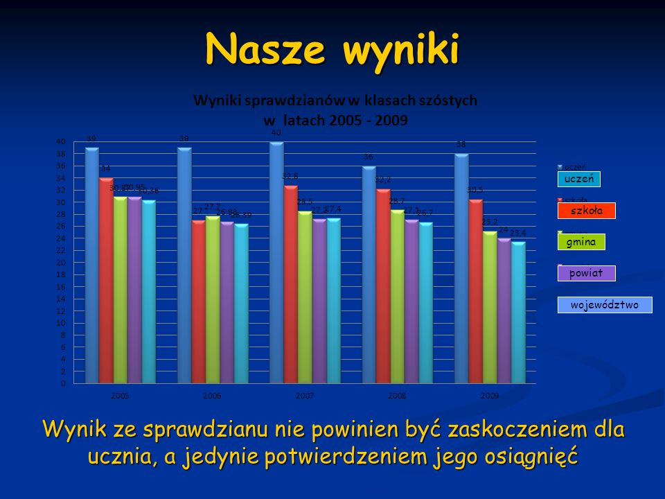Nasze wyniki uczeń. szkoła. gmina. powiat. województwo.