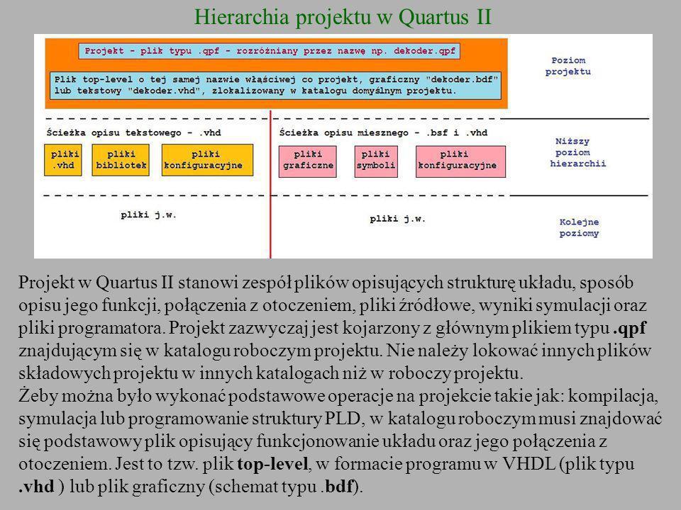 Hierarchia projektu w Quartus II