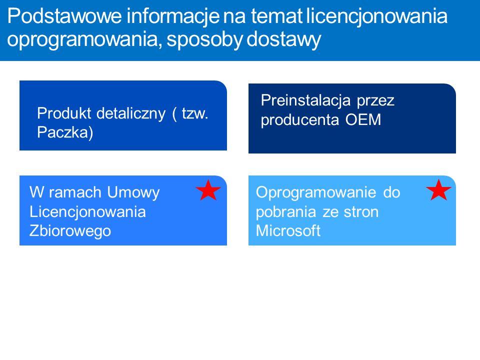 Podstawowe informacje na temat licencjonowania oprogramowania, sposoby dostawy