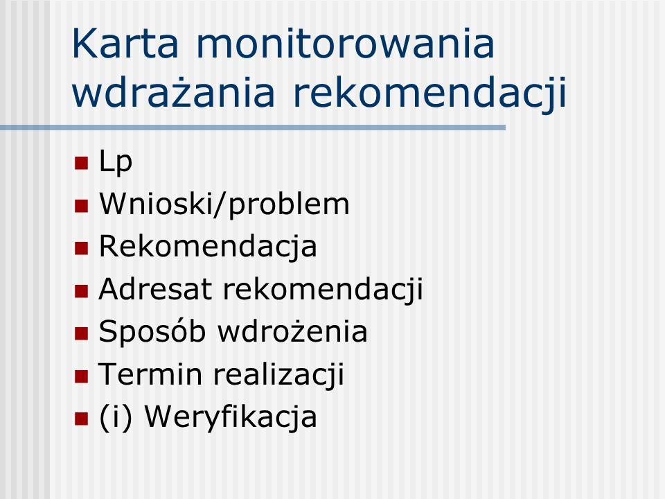 Karta monitorowania wdrażania rekomendacji