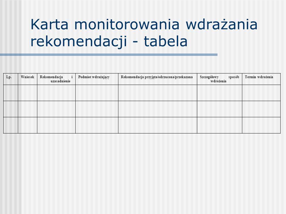 Karta monitorowania wdrażania rekomendacji - tabela