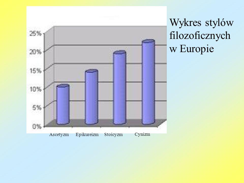 Wykres stylów filozoficznych w Europie