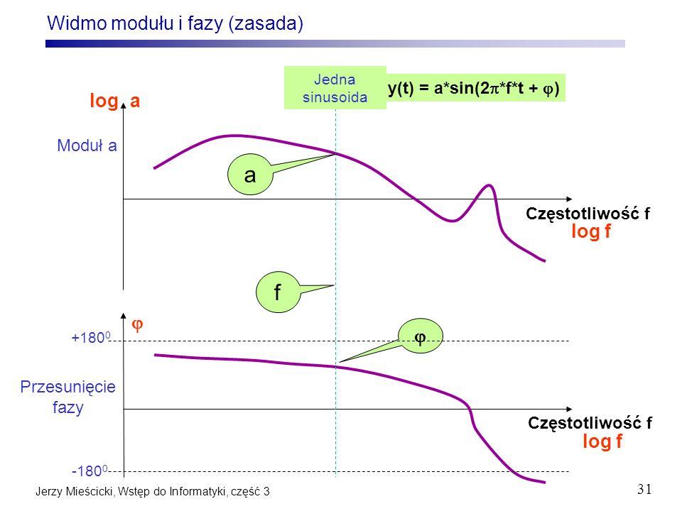 Widmo modułu i fazy (zasada)