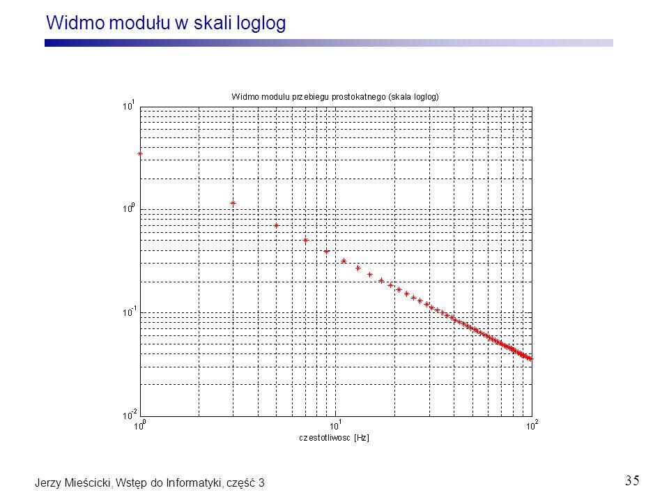 Widmo modułu w skali loglog