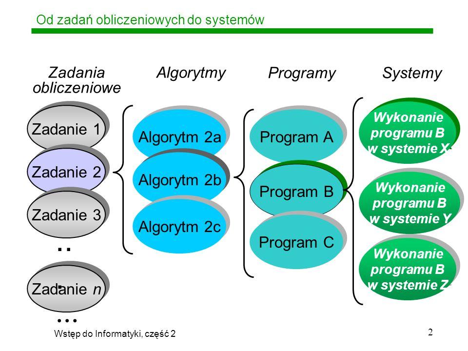 Od zadań obliczeniowych do systemów