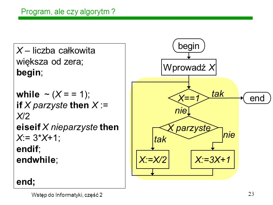 Program, ale czy algorytm