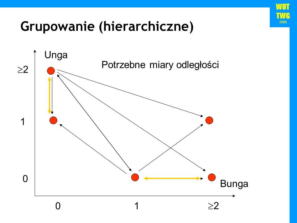 Grupowanie (hierarchiczne)
