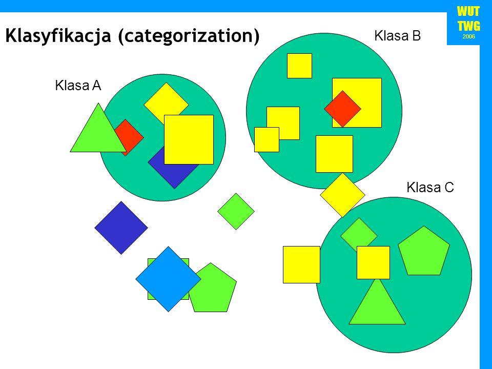 Klasyfikacja (categorization)