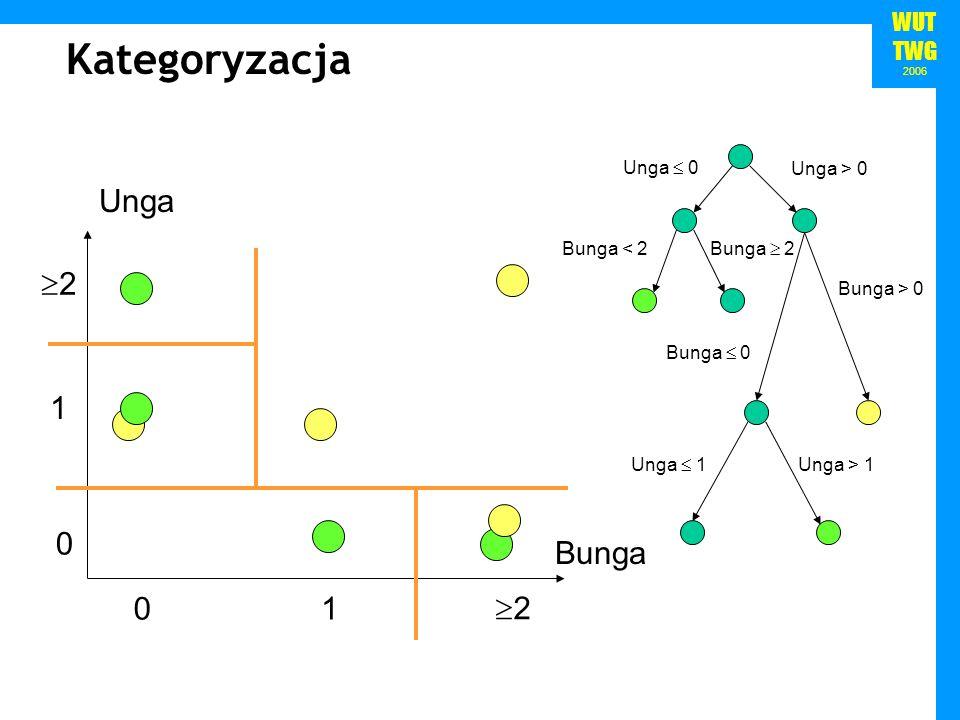 Kategoryzacja Unga Bunga 1 2 Unga > 0 Unga  0 Bunga < 2