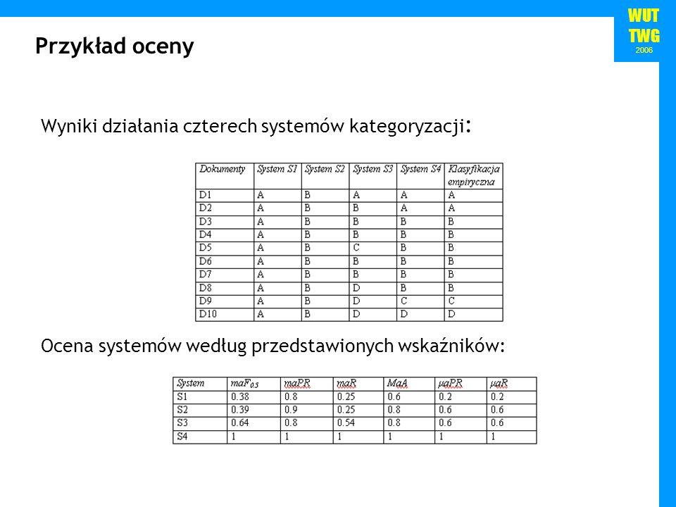 Przykład oceny Wyniki działania czterech systemów kategoryzacji: