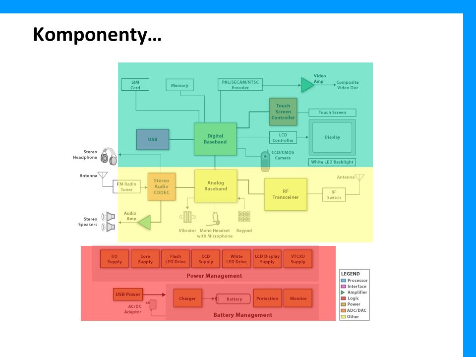 Komponenty…