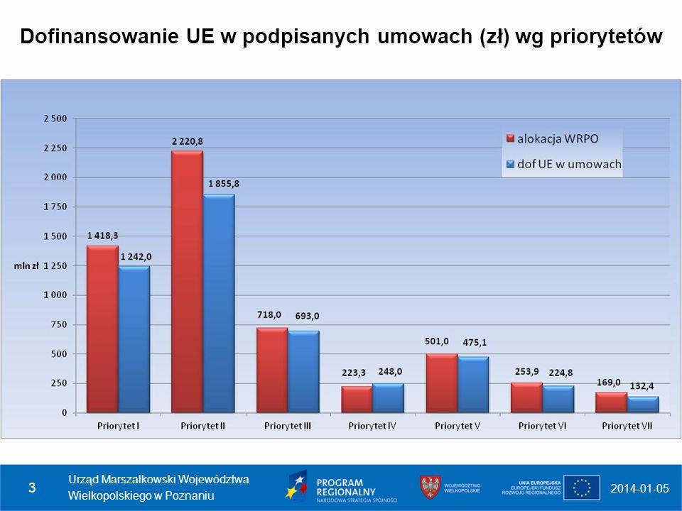 Dofinansowanie UE w podpisanych umowach (zł) wg priorytetów