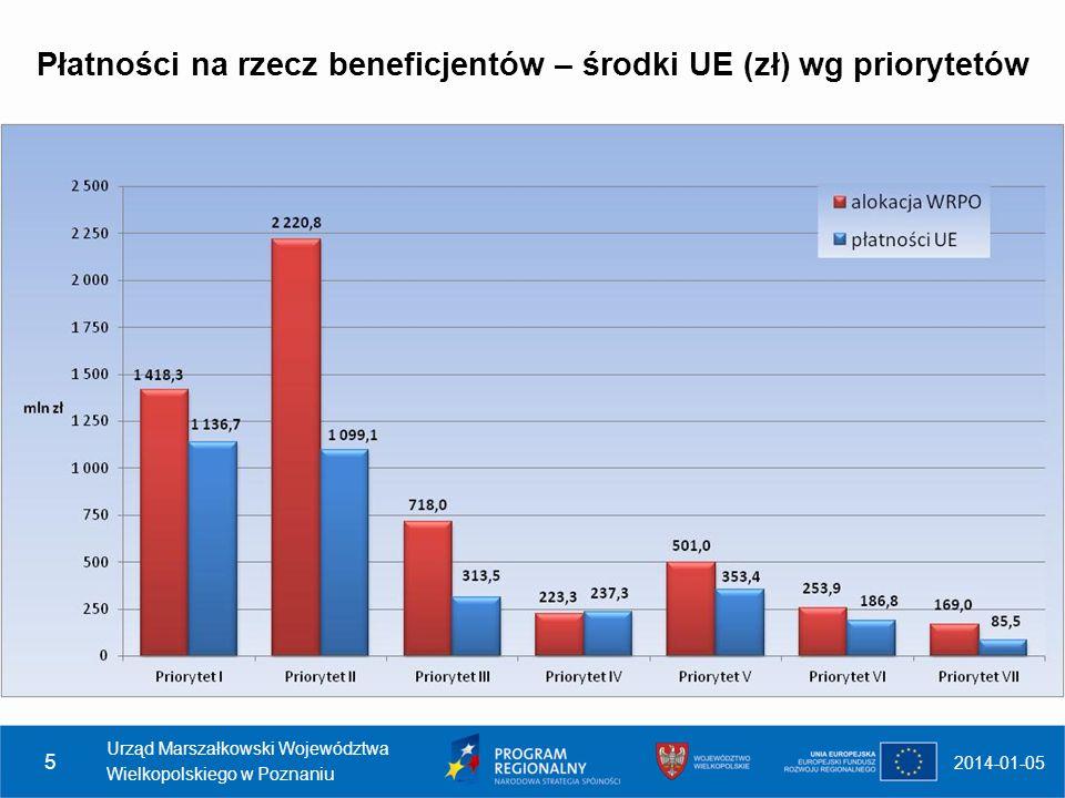 Płatności na rzecz beneficjentów – środki UE (zł) wg priorytetów