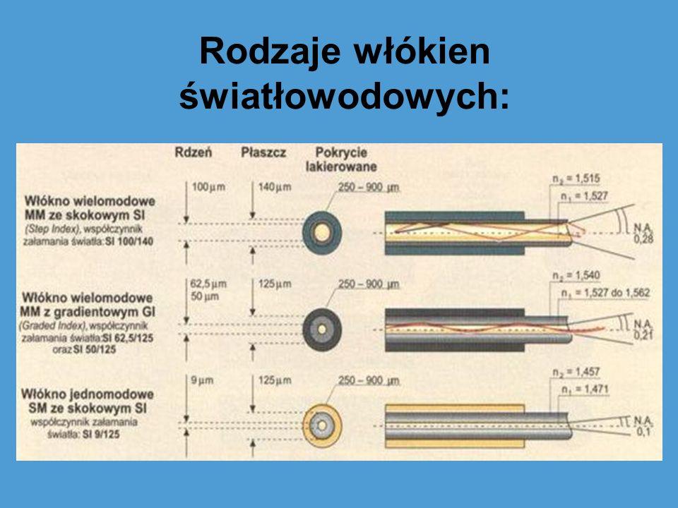 Rodzaje włókien światłowodowych: