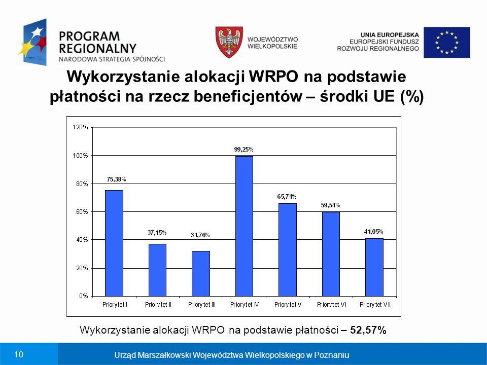 Wykorzystanie alokacji WRPO na podstawie płatności na rzecz beneficjentów – środki UE (%)