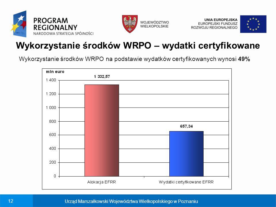 Wykorzystanie środków WRPO – wydatki certyfikowane