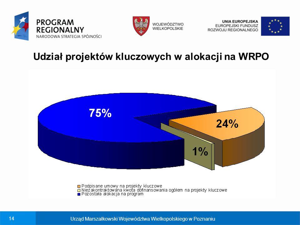 Udział projektów kluczowych w alokacji na WRPO