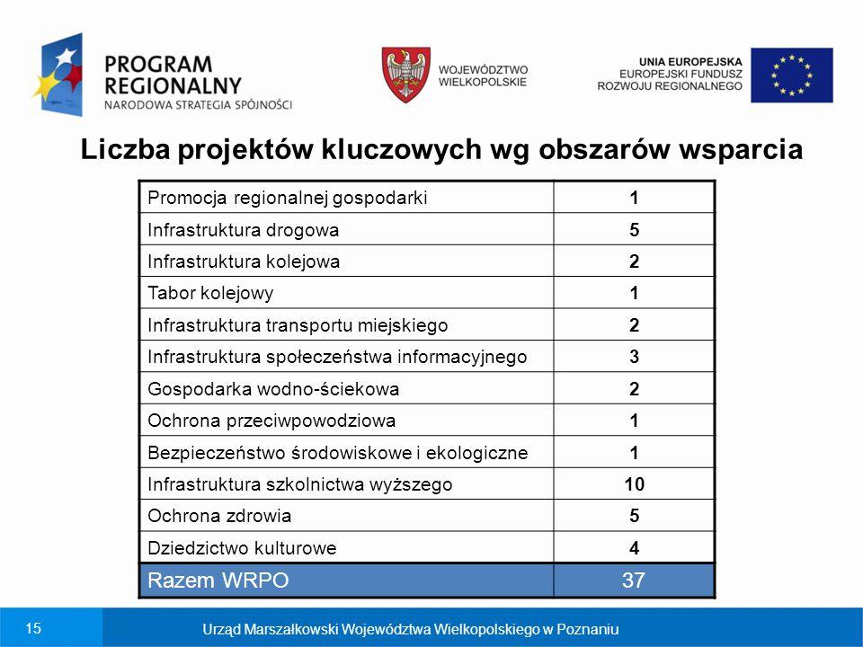 Liczba projektów kluczowych wg obszarów wsparcia