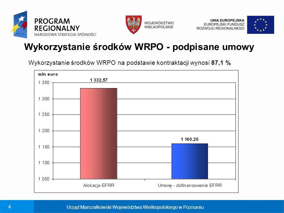 Wykorzystanie środków WRPO - podpisane umowy