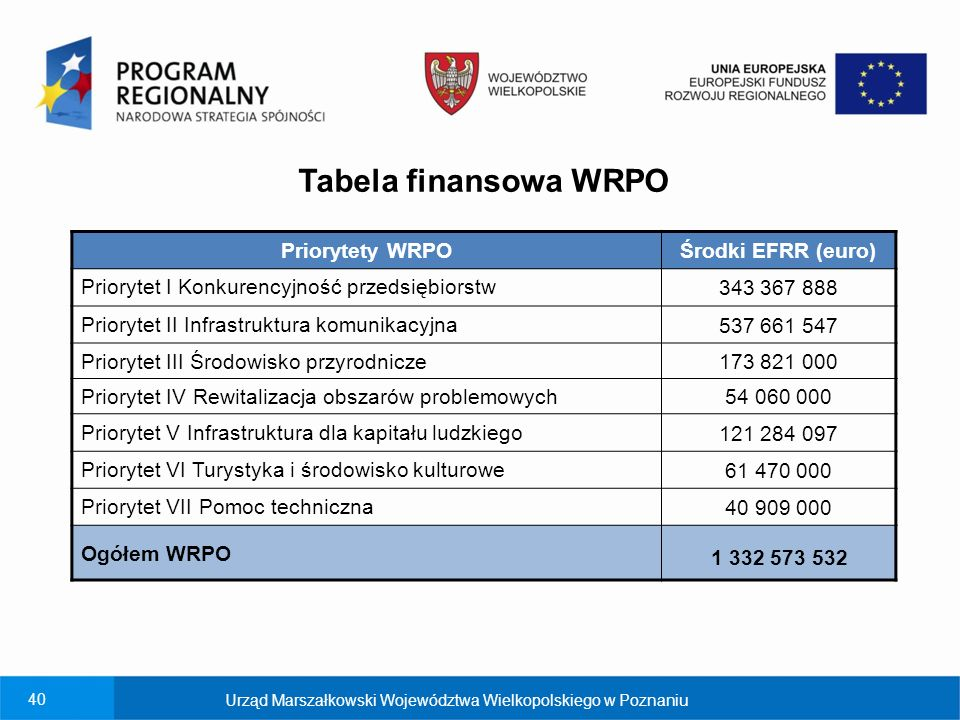 Tabela finansowa WRPO Priorytety WRPO Środki EFRR (euro)