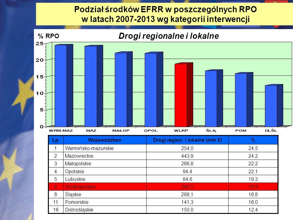 Drogi region. i lokalne (mln €)
