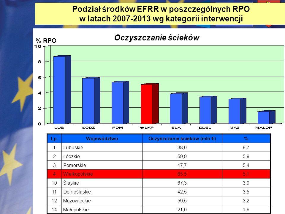 Oczyszczanie ścieków (mln €)