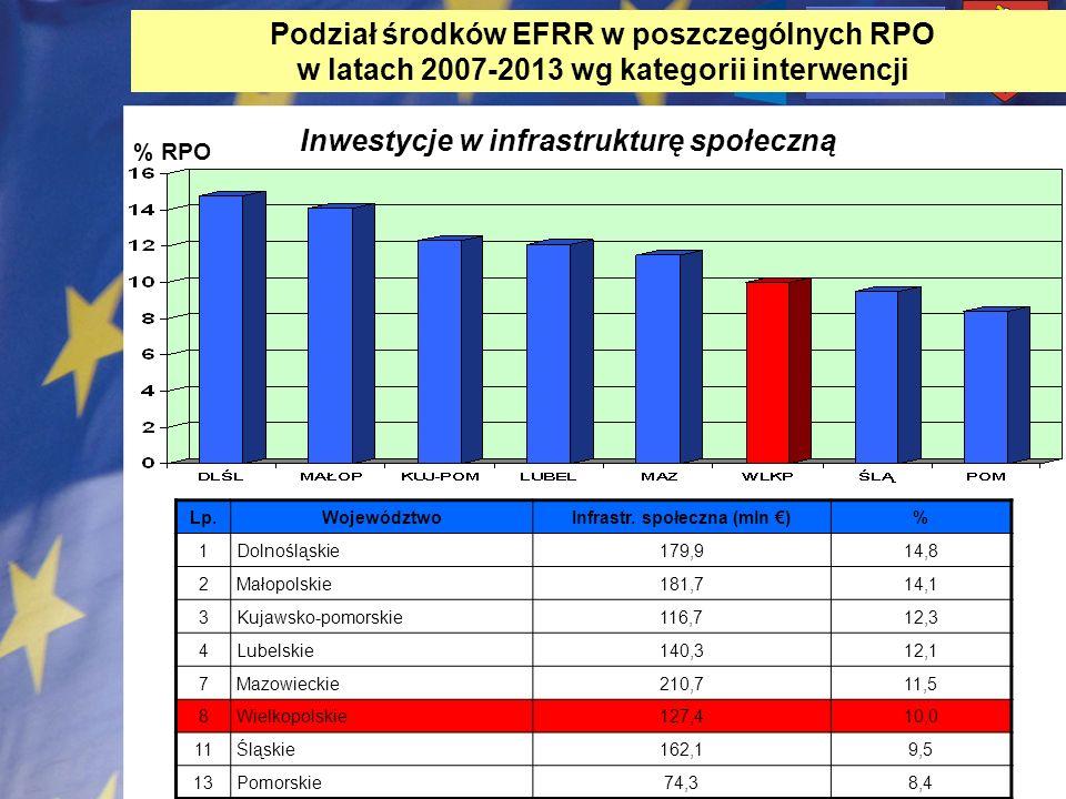 Infrastr. społeczna (mln €)