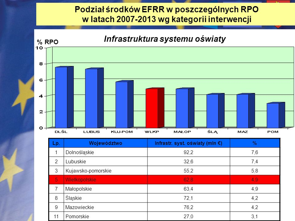 Infrastr. syst. oświaty (mln €)