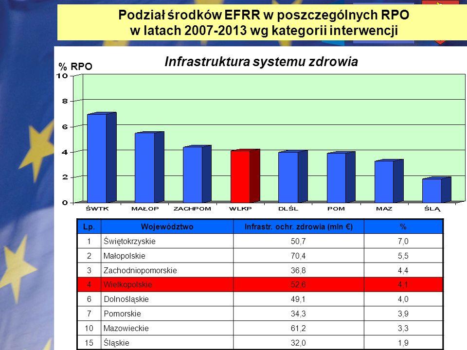 Infrastr. ochr. zdrowia (mln €)