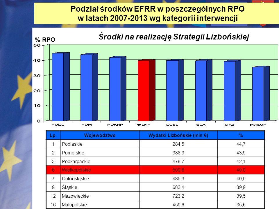 Wydatki Lizbońskie (mln €)