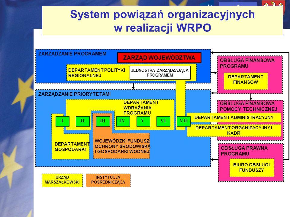 System powiązań organizacyjnych w realizacji WRPO