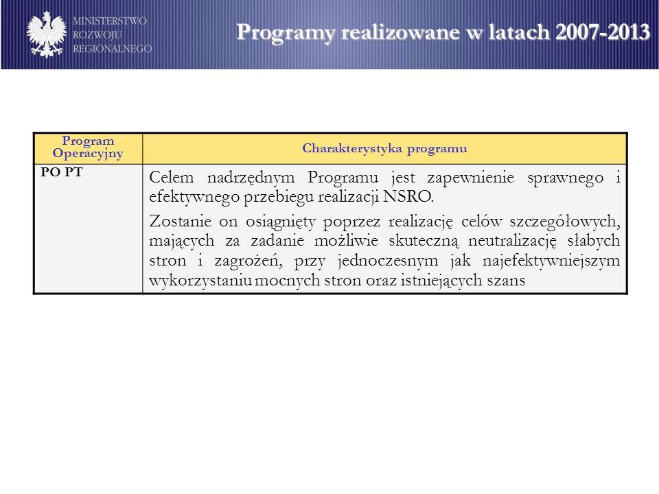 Charakterystyka programu