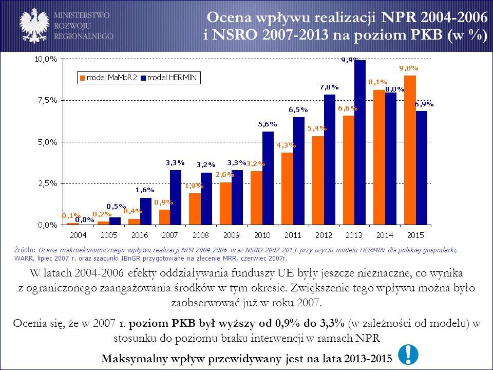 Maksymalny wpływ przewidywany jest na lata 2013-2015
