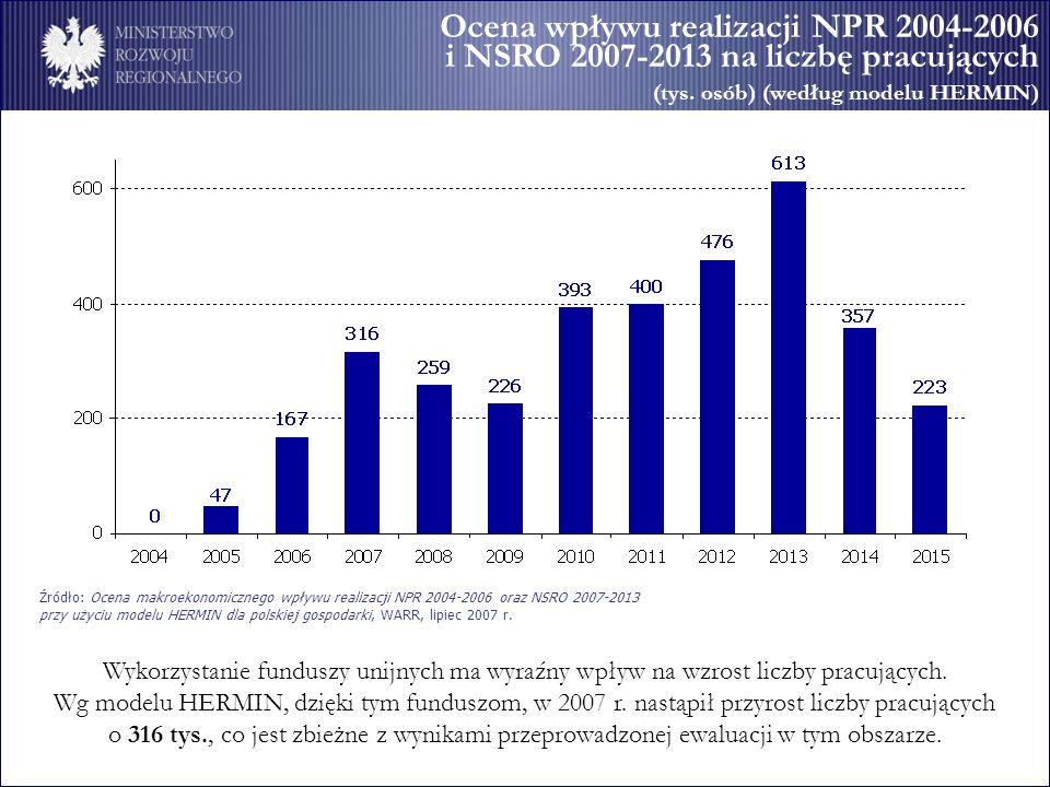 Ocena wpływu realizacji NPR 2004-2006 i NSRO 2007-2013 na liczbę pracujących (tys. osób) (według modelu HERMIN)