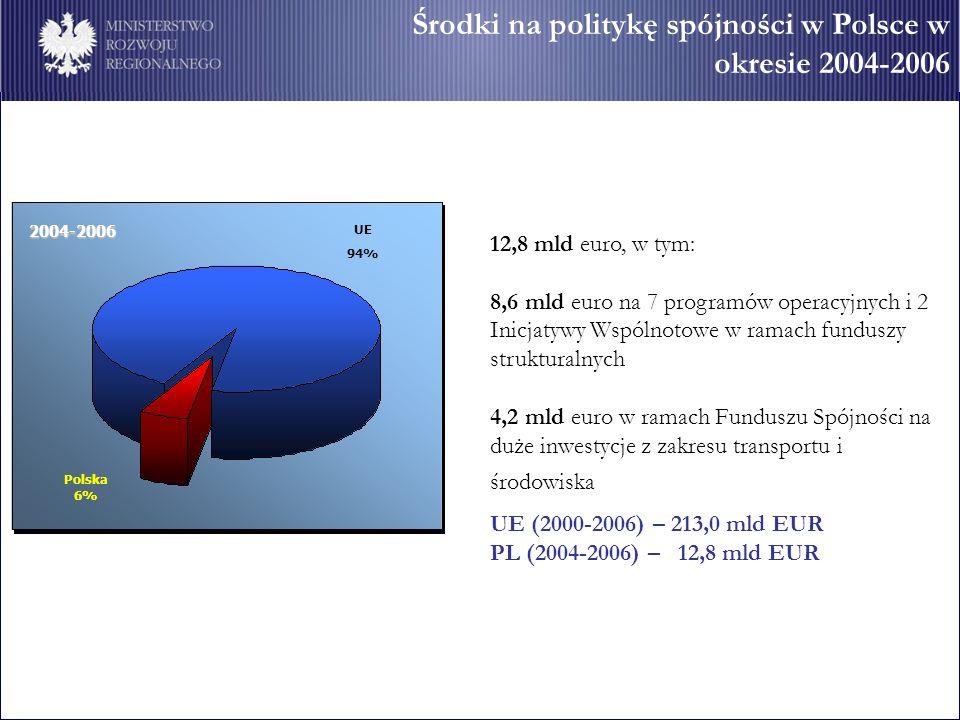 Środki na politykę spójności w Polsce w okresie 2004-2006