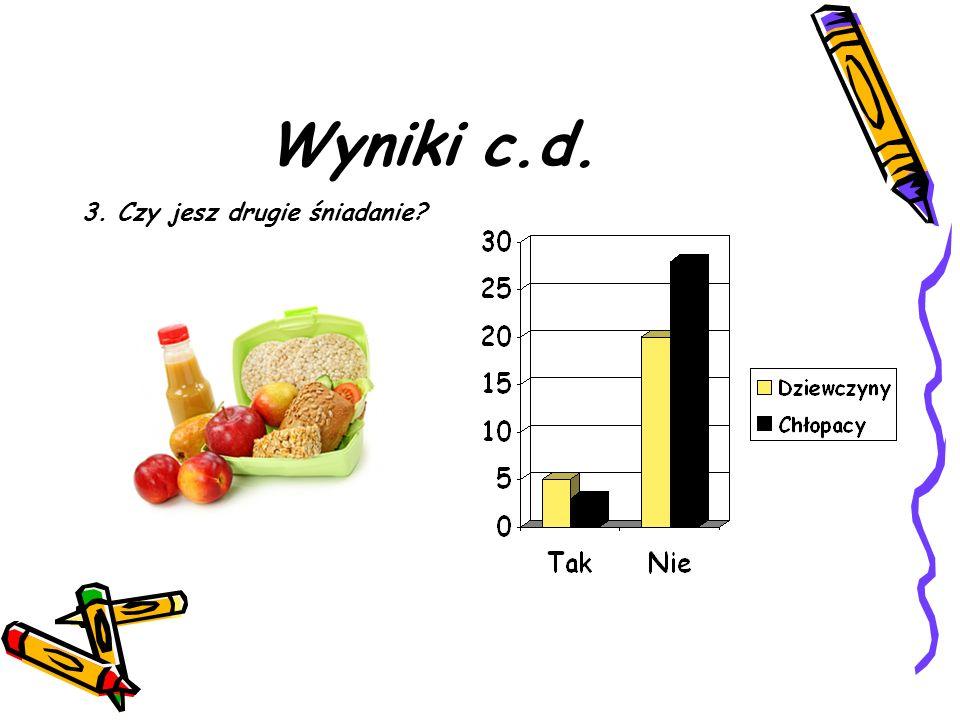 Wyniki c.d. 3. Czy jesz drugie śniadanie